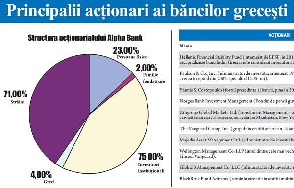 Actionari Banci Grecesti