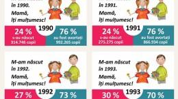 Cifrele avorturilor din Romania