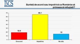 bcs-sondaj-2016-bucuresteni-impotriva-refugiatilor